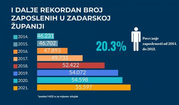 Krajem ožujka u Zadarskoj županiji tisuću zaposlenih više nego godinu ranije