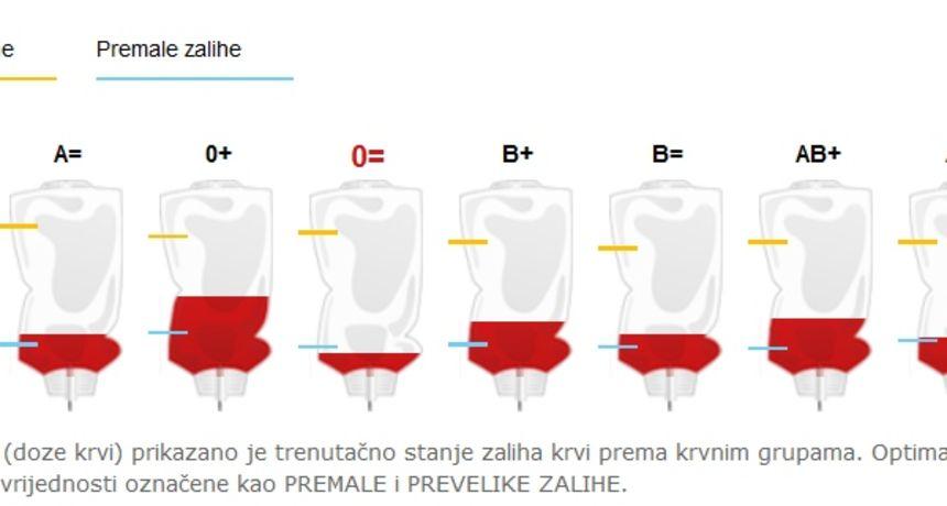 U Dugoj Resi u petak akcija dobrovoljnog darivanja krvi u organizaciji Crvenog križa