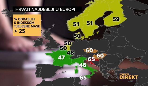 Hrvati najdeblji u EU