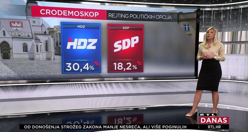 Ekskluzivno! Novi CRO Demoskop: HDZ i dalje bježi SDP-u, a evo što je svađa učinila popularnosti Milanovića i Plenkovića