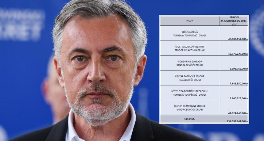 Škoro objavio tablicu: 'Možemo i Tomašević su iz gradskog i državnog proračuna te stranih donacija izvukli više od 100 milijuna kn!'