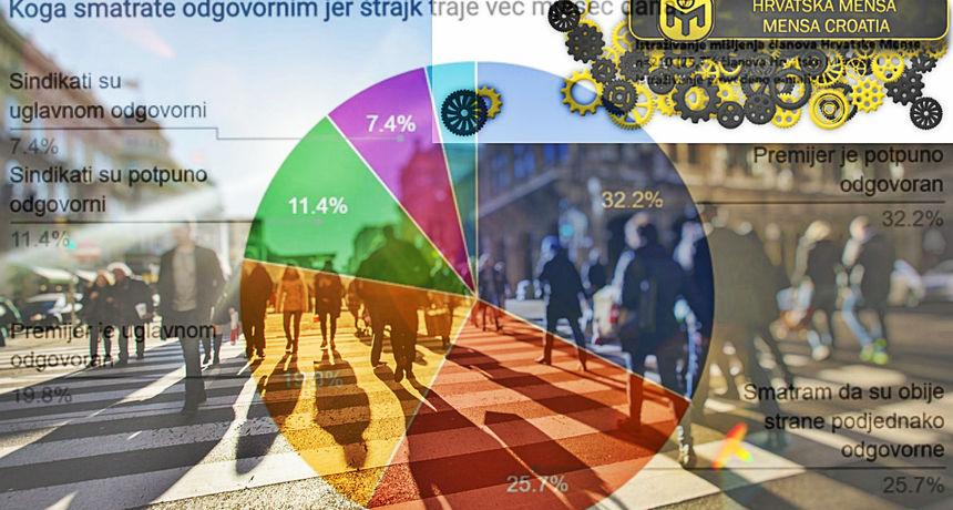 Hrvatska Mensa je rekla svoje: Evo što najinteligentniji ljudi misle o štrajku prosvjetnih radnika?