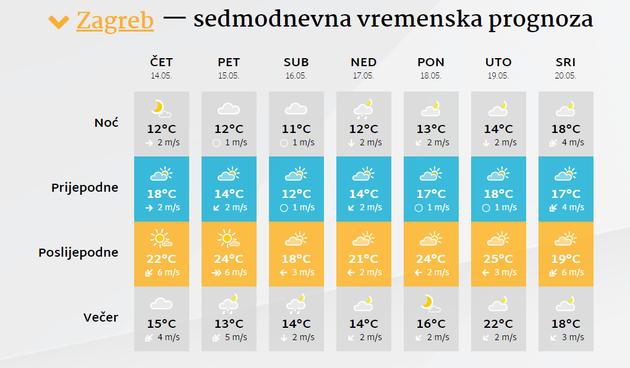 Sedmodnevna vremenska prognoza za cijelu Hrvatsku