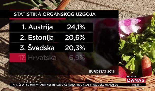 Hrvatska je ispod europskog prosjeka po proizvodnji eko hrane (thumbnail)