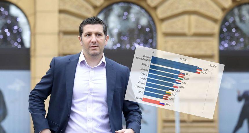 Znanstvenik podijelio zabrinjavajući graf o propadanju: 'Hrvatska je socijalna monarhija političkih i interesnih klanova'