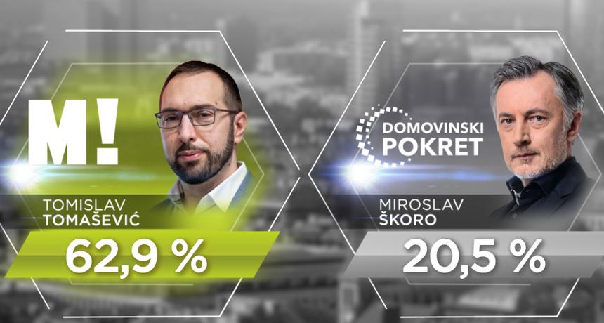 EKSKLUZIVNO Zadnja anketa prije konačne bitke za Zagreb: Tomašević ima ogromnu prednost pred Škorom!