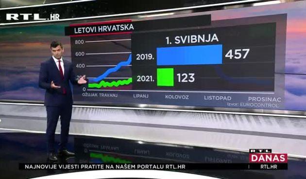 Pandemijska godina bila je teška za avioindustriju, ali situacija u Hrvatskoj se popravlja - ipak, stanje nije ni blizu kao 2019. (thumbnail)