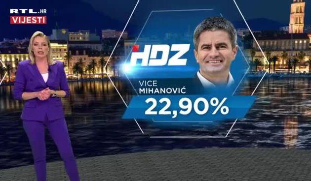 Rezultati Grada Splita: U drugi krug ulaze Puljak i Mihanović (thumbnail)