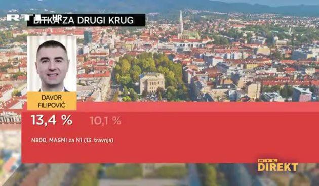 Direktova 'anketa' o zagrebačkim izborima: Pogledajte tko je od kandidata građanima najsimpatičniji i za koga će glasati? (thumbnail)