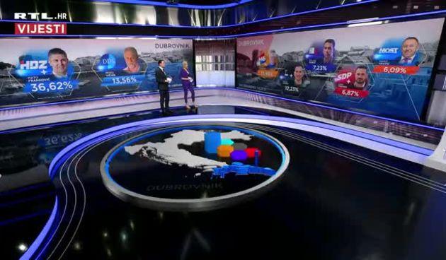 Prvi rezultati lokalnih izbora u Dubrovniku (thumbnail)