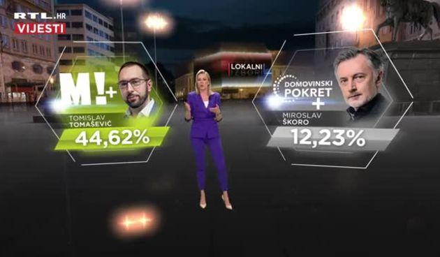 Rezultati u Gradu Zagrebu: Tomašević prolazi u drugi krug, a bitka za drugog kandidata još traje (thumbnail)