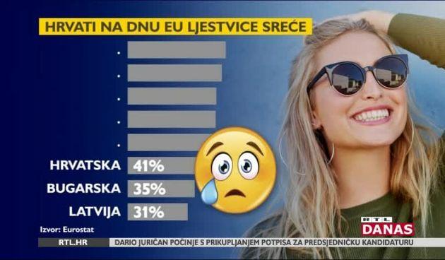 Hrvati su jedan od najnesretnijih naroda Europske unije. Muči nas baš sve (thumbnail)