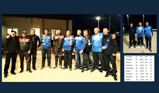 Završena Boćarska liga otoka Paga, Povljani prvo mjesto