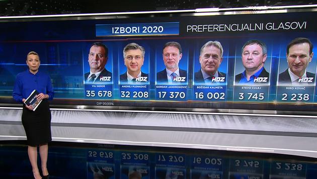 RTL-ova analiza: Tko je sa zadnjeg mjesta ušao u Sabor, a tko je doživio preferencijalni debakl?
