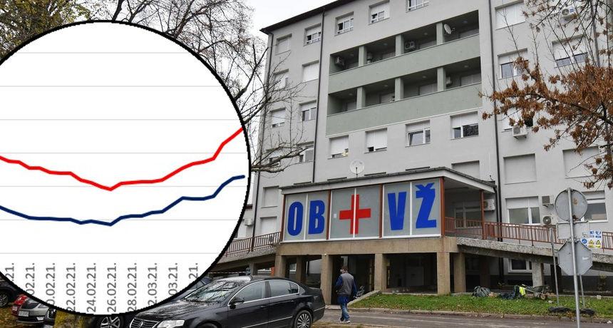 Jučer hospitalizirano novih 17 pacijenata, ukinut hladni operacijski program